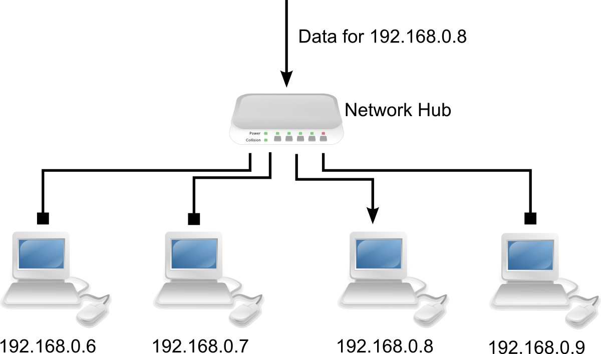 Itgs Textbook Networks Resources Home Computer Network Diagram These Two Diagrams Show How Hubs And