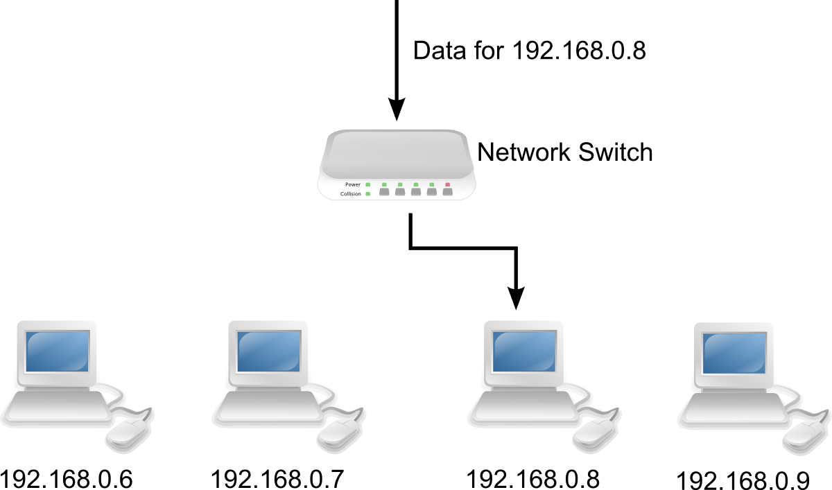itgs textbook   networks resourcesthese two diagrams show how hubs and switches broadcast data  and are from page  of the textbook