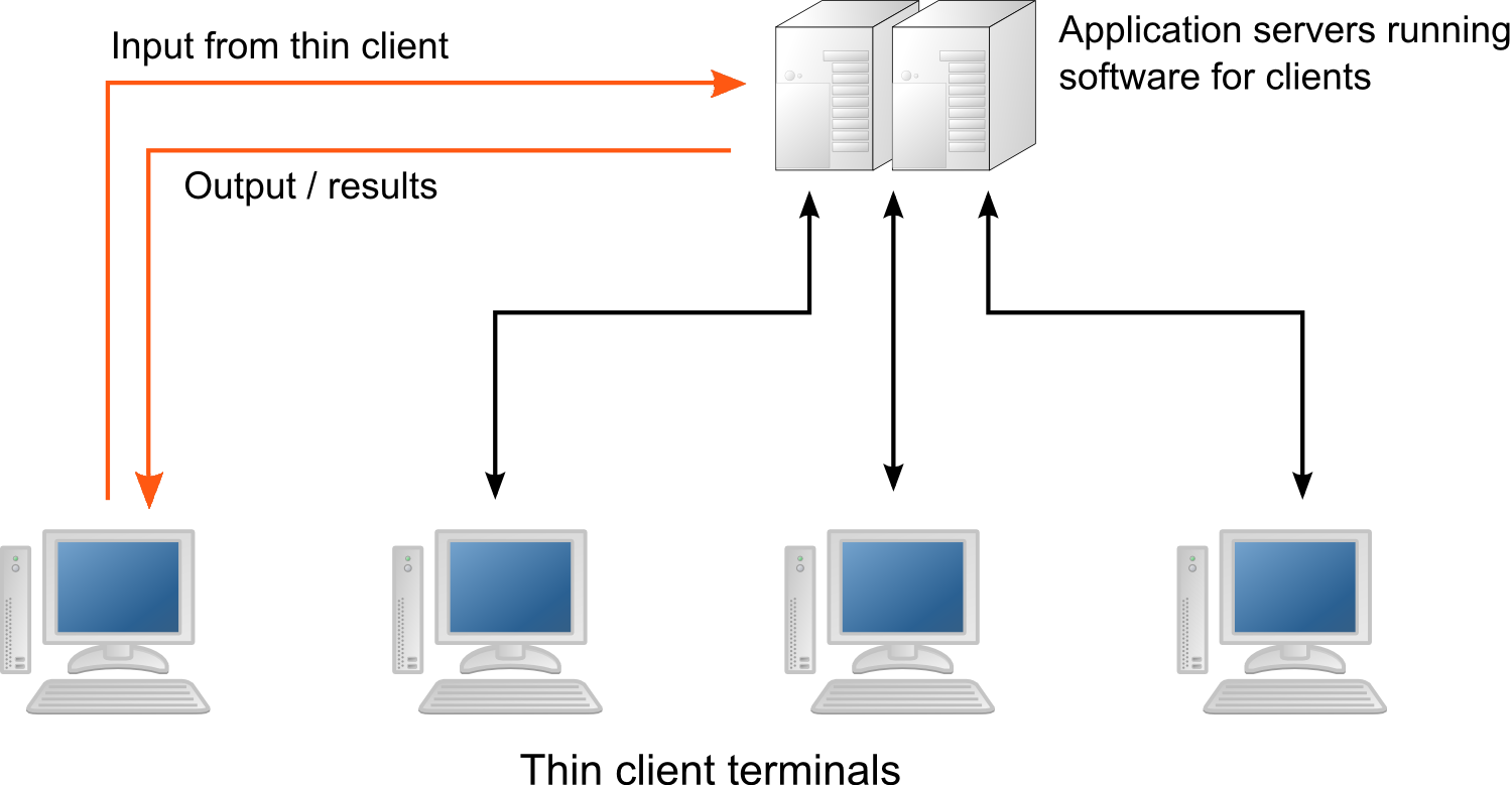 networking client server architecture In 3-tier architecture, there is an intermediary level, meaning that the architecture is generally split up between: a client, ie the computer, which requests the resources, equipped with a user interface (usually a web browser) for presentation purposes the application server (also called .
