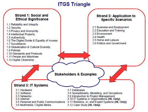 itgs case study 2015 definitions