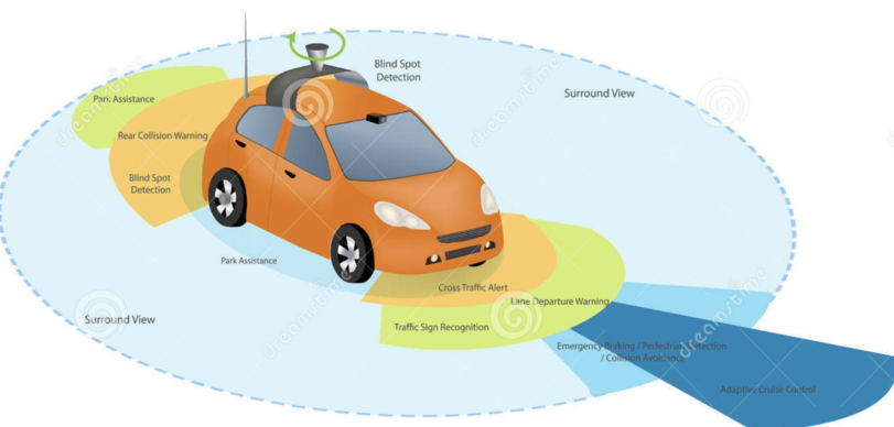 itgsopedia - Case Study 2019 On the road to driverless cars